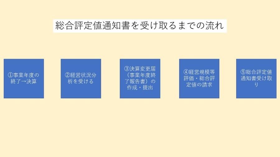 経審の流れイメージ
